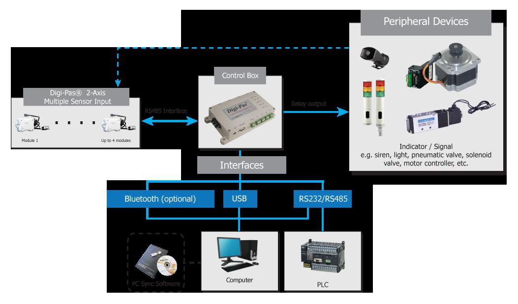 Enjoyable Dw 5000Xy 2 Axis Inclination Sensor Module Digi Passup Sup Wiring 101 Akebretraxxcnl