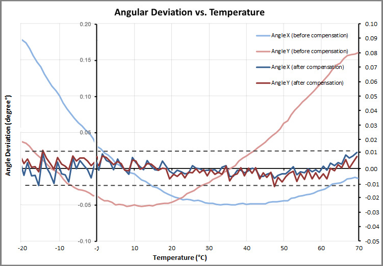 angular deviation vs. temperature